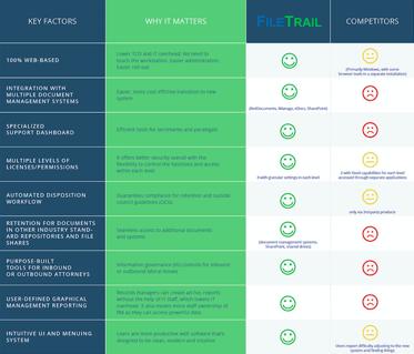 Records Management Software Comparison Chart thumbnail.png
